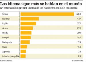 Gráfico idiomas que más se hablan en el mundo